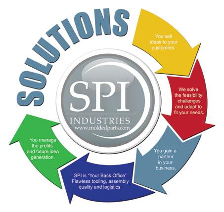 SPI-logistics
